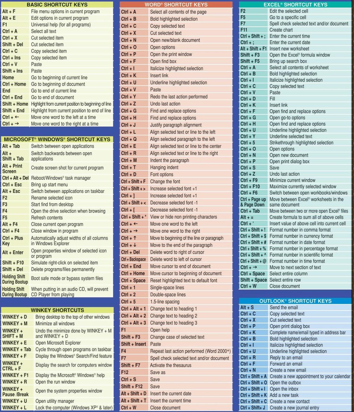 All Windows Shortcuts Commands Amp Keys Tech Info