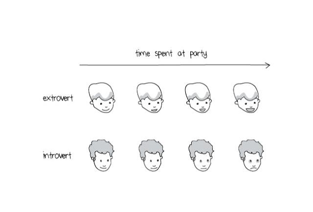 ciri orang introvert
