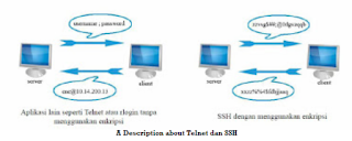 The Explanation About SSH and Telnet