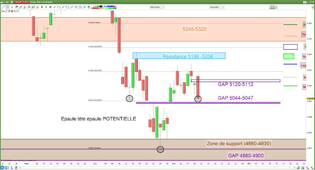Analyse chartiste CAC40 [12/11/18]