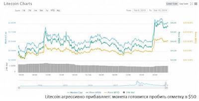 Litecoin агрессивно прибавляет: монета готовится пробить отметку в $50