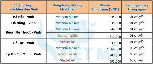Giá vé máy bay đi Vinh