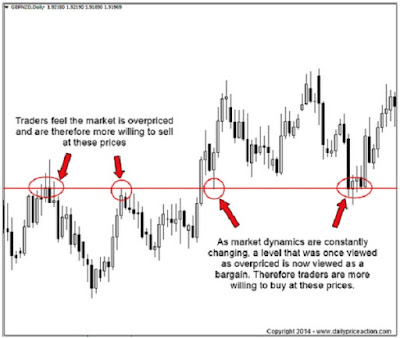 How to Use Supply and Demand Strategy in Forex Trading