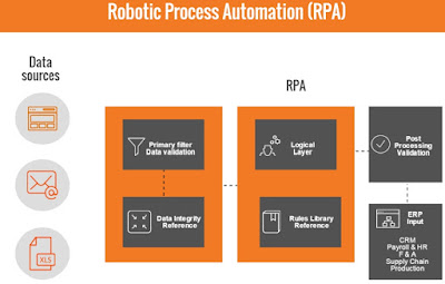 Robotics Process Automation