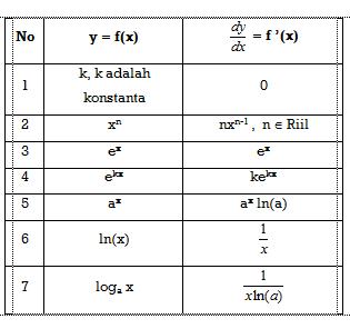 Kalkulus IV Turunan Dan Aplikasinya