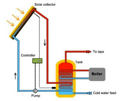 Heating Water using Solar Power