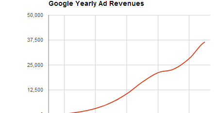 Business & Technology Related Musings: Google Ad Revenue or Where's My Money?