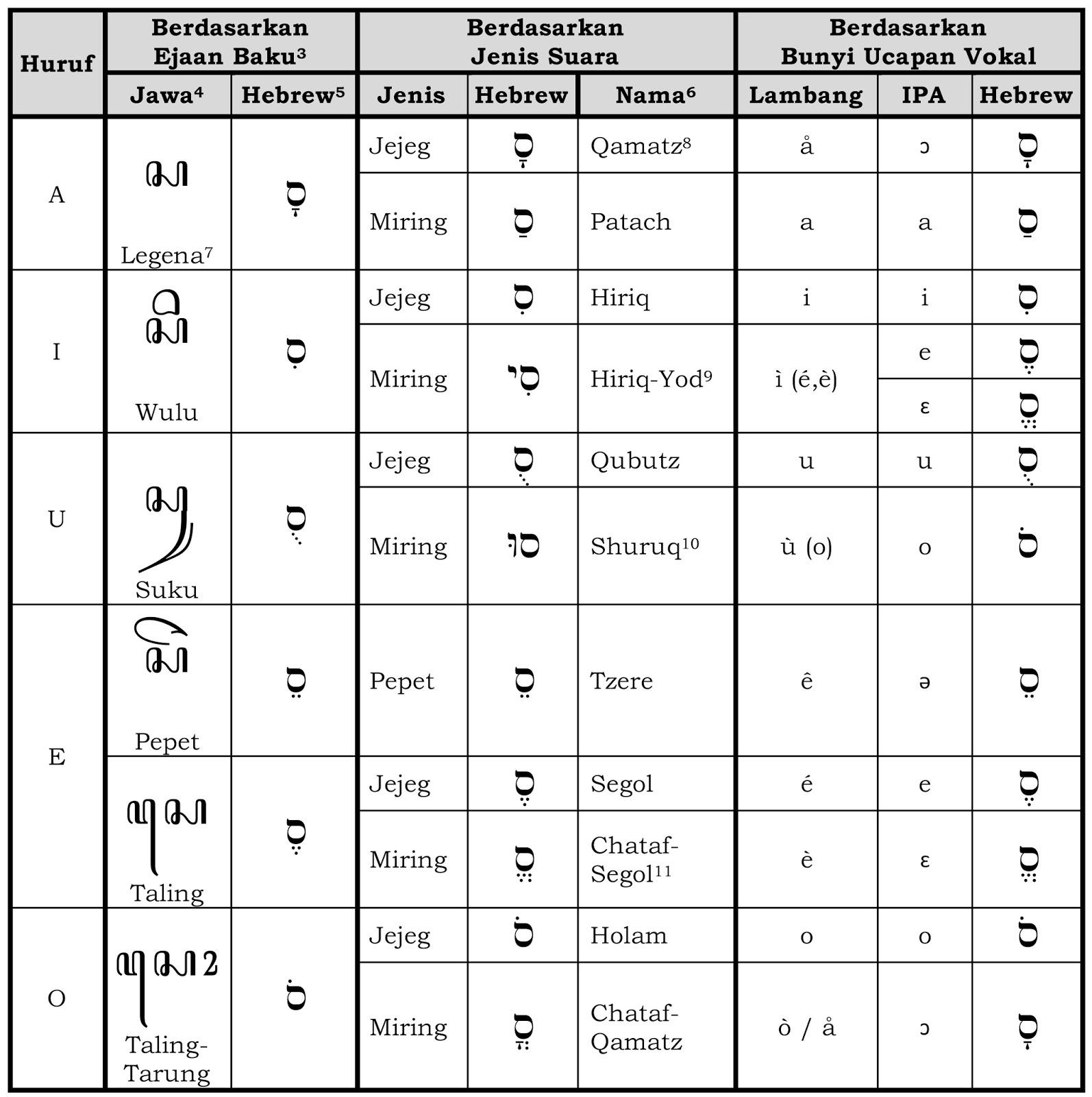 Gens Beaux Huruf Dshawish Hebrew Jawa