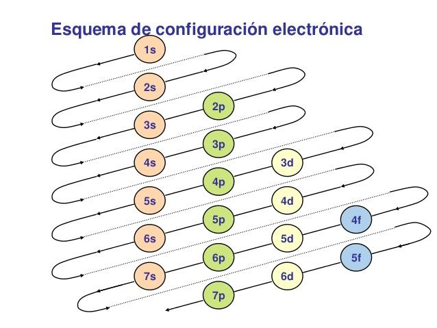 La tabla periodica y los enlaces quimicos clasificacion de los los elementos en el mismo perodo muestran tendencias similares en radio atmico energa de ionizacin afinidad electrnica y electronegatividad urtaz Image collections