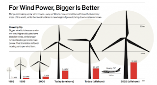 (Credit: Illustration by Luke Shuman; data from Bloomberg NEF; Rochard A. Dunlap, Make Consulting, GWEC) Click to Enlarge.