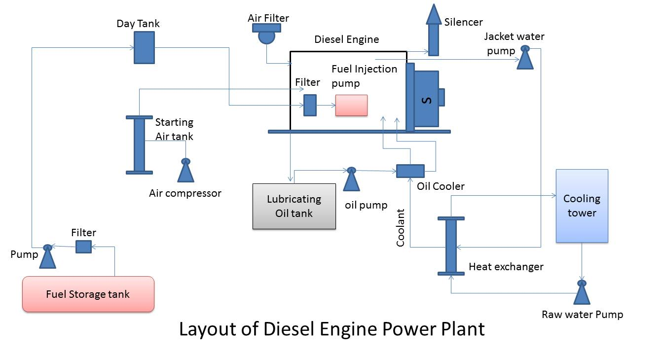 Layout diesel engine power plant: