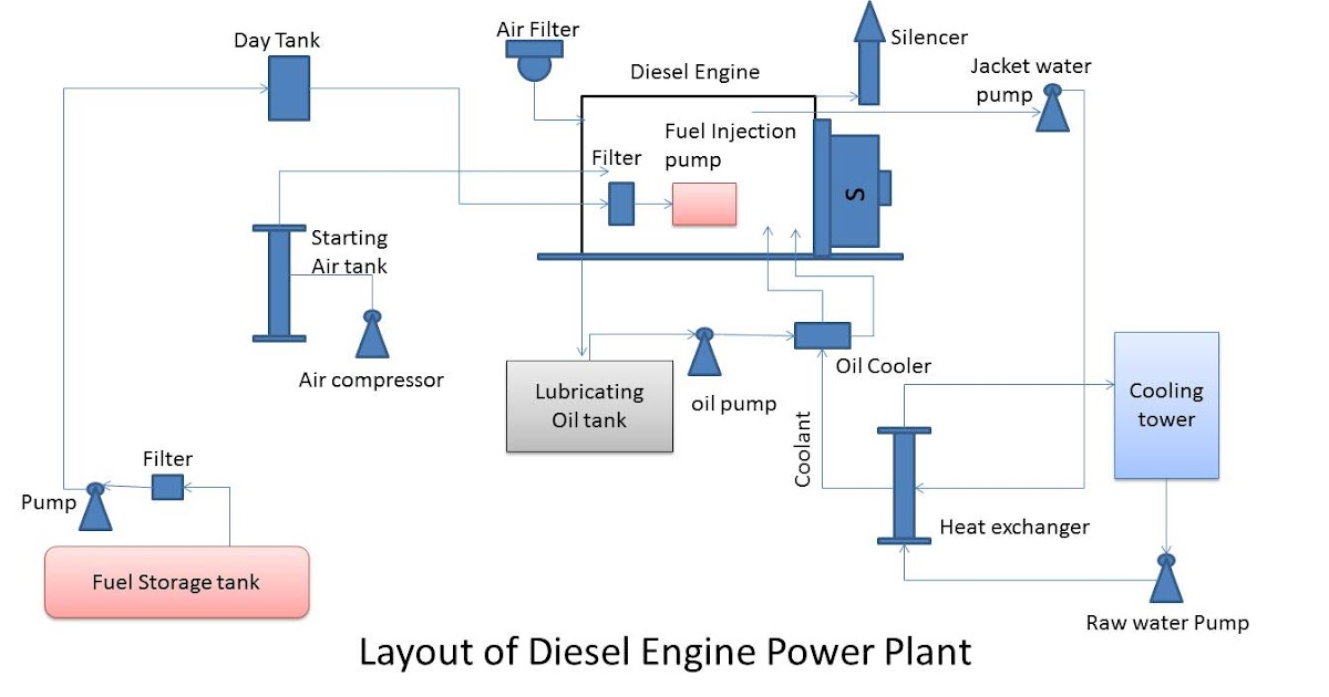 Diesel power plantMechanical Engineering