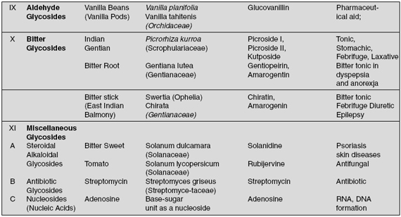 Summary of Glycosides in Natural Plant Sources