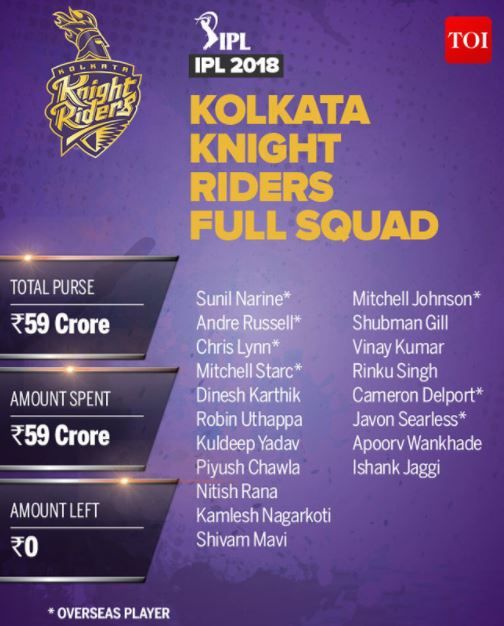Kolkata Knight Riders Team Squad IPL 2018
