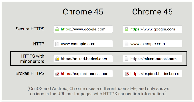 https://security.googleblog.com/2015/10/simplifying-page-security-icon-in-chrome.html
