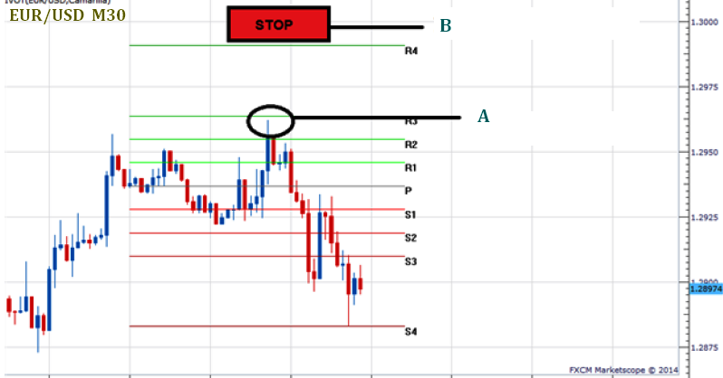 You enter a 'Buy' trade, and somehow, the market immediately starts moving in the opposite direction/5.