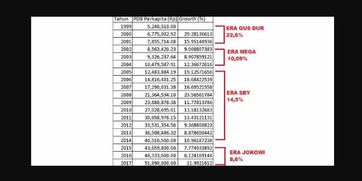 Pidato Sri Mulyani Membongkar Fakta Pertumbuhan PDB Era Jokowi Terendah