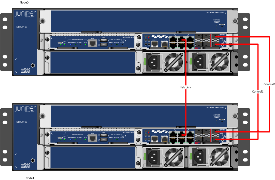 Configure High End Juniper SRX 1400 as Chassis Cluster Steps