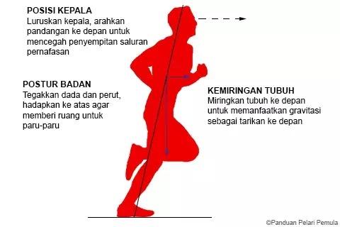 Postur tubuh saat berlari
