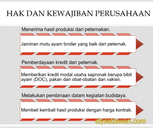 gambar hak dan kewajiban perusahaan kemitraan