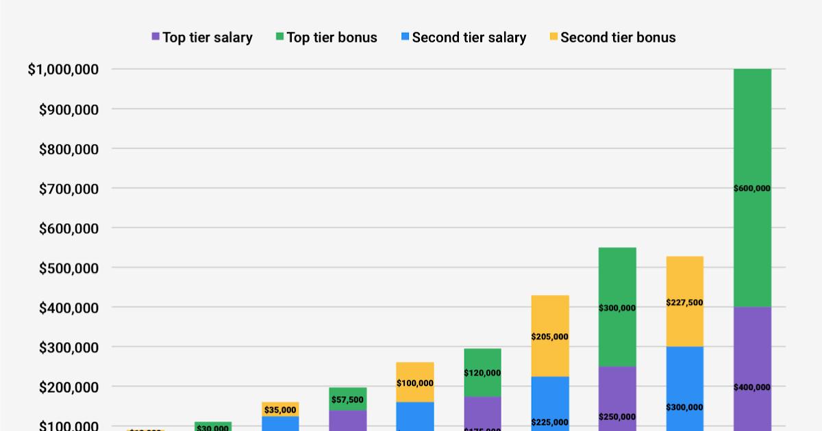 rbc investment banking analyst salary