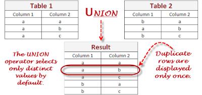 Kelas Informatika - Operator dan Fungsi Dasar SQL Serta Contoh Penerapan dalam Sistem Informasi