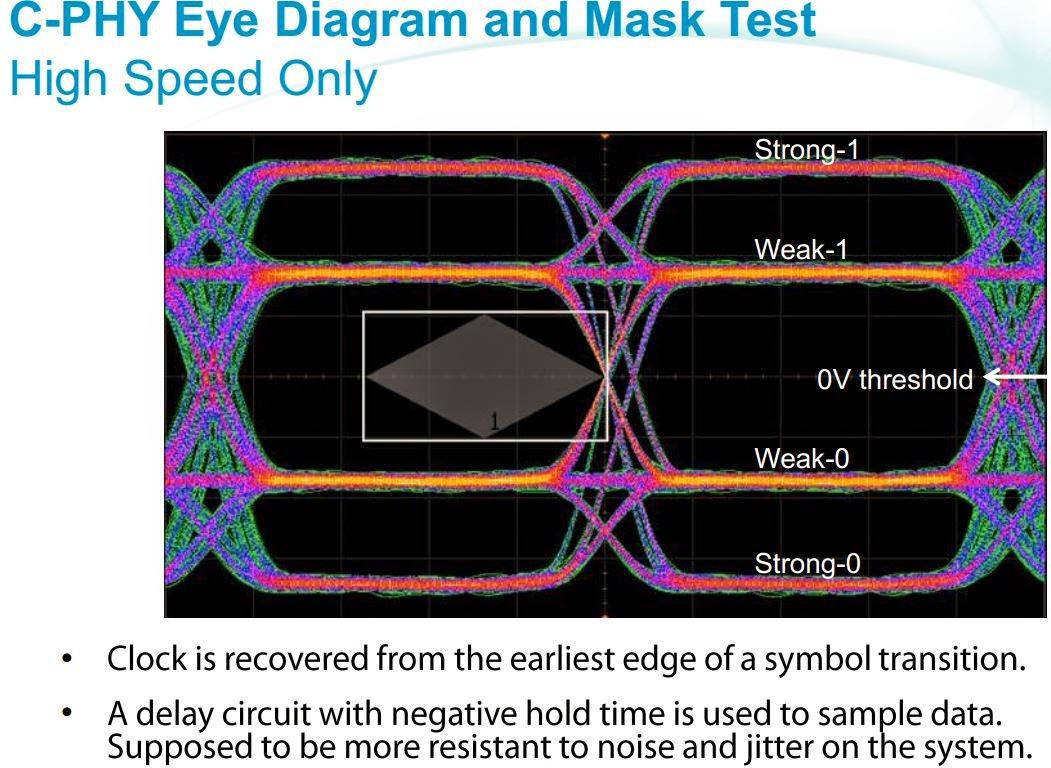 Keysight Explains Mipi C Phy Signalling Engineering Information Toyota Engine 3ye Diagram Technology