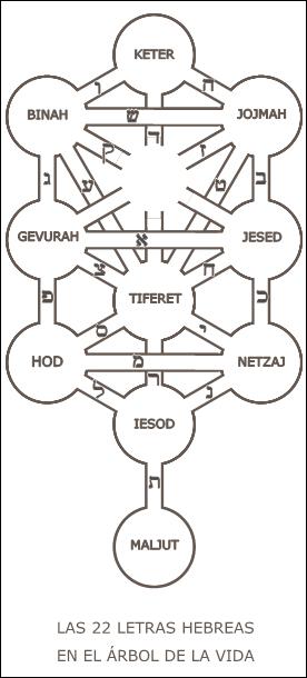 Las 22 Letras Hebreas en el Árbol de la Vida