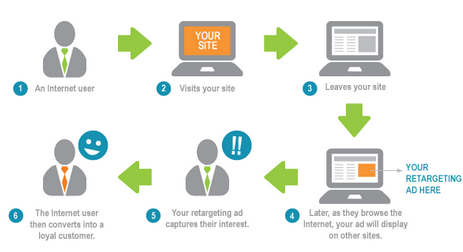retargeting-5-formas-convertir-visitas-en-clientes