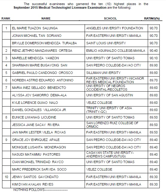 AUF, FEU, SLU grads top September 2015 MedTech board exam