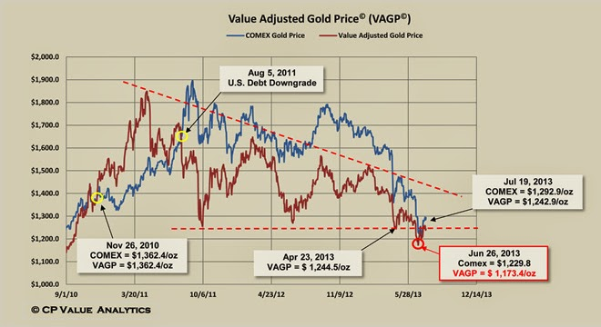 Value Adjusted Gold Price (VAGP)