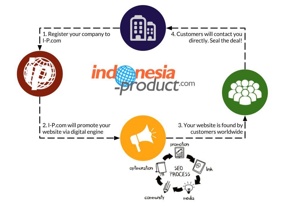 Macindo indonesia product adalah portal direktori online terbesar untuk perusahaan indonesia satu satunya yang fokus mempromosikan perusahaan dan produk lokal ccuart Image collections