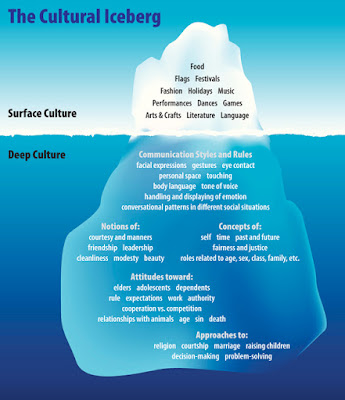 The Cultural Iceberg: from the culture on the surface to deep culture