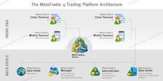 Proses Trading Forex Melalui Metatrader