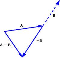 Pengurangan vektor