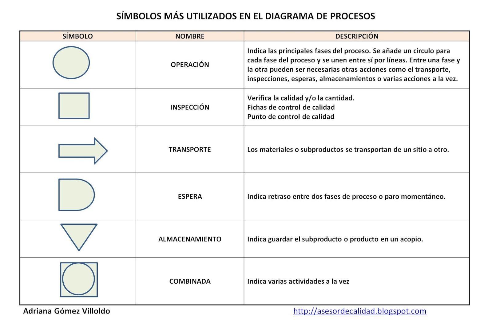 Marca Del Mapa Símbolo De Ios 7: Diagrama De Procesos: Herramienta De Mejora Continua Y De