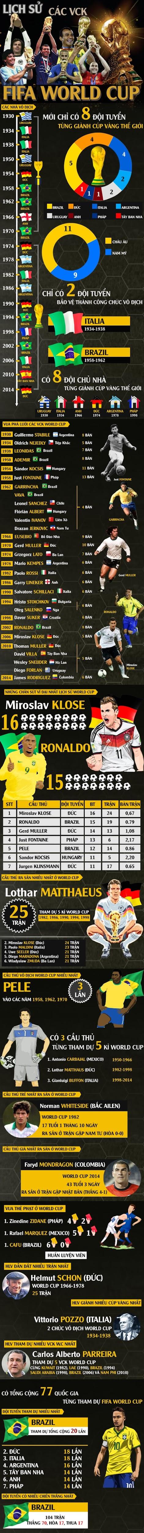ĐỒ HỌA: Lịch sử các VCK FIFA World Cup