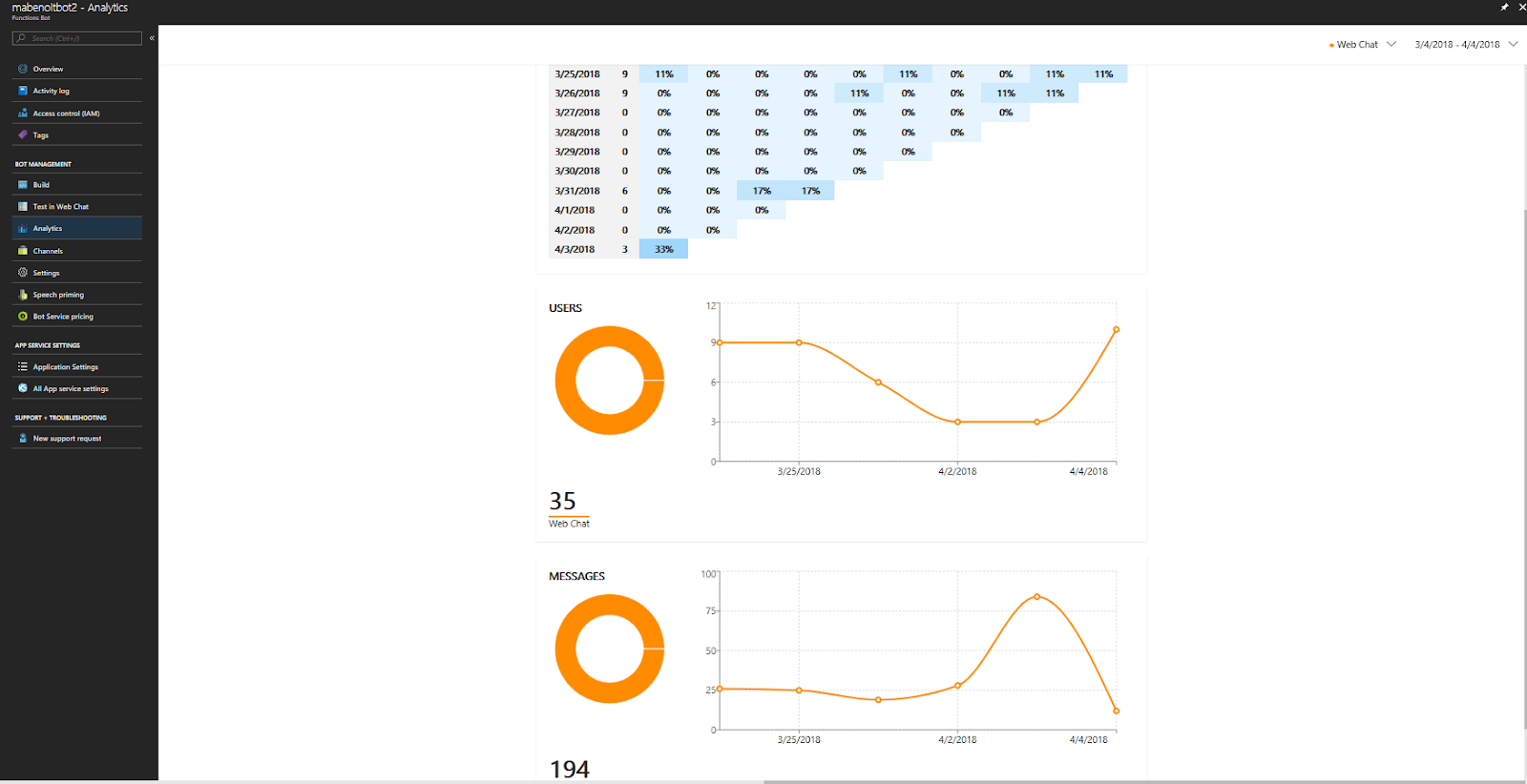 Azure sql database deployment task in vsts to create the 4 if you setup application insight properly on the function bot resource like explained in my github you could get some analytics like this malvernweather Gallery