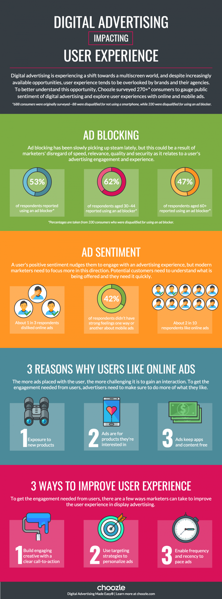 Digital Advertising Impacting User Experience - #Infographic