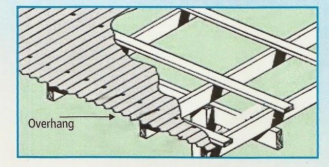 jarak reng baja ringan atap galvalum metode pemasangan spandek