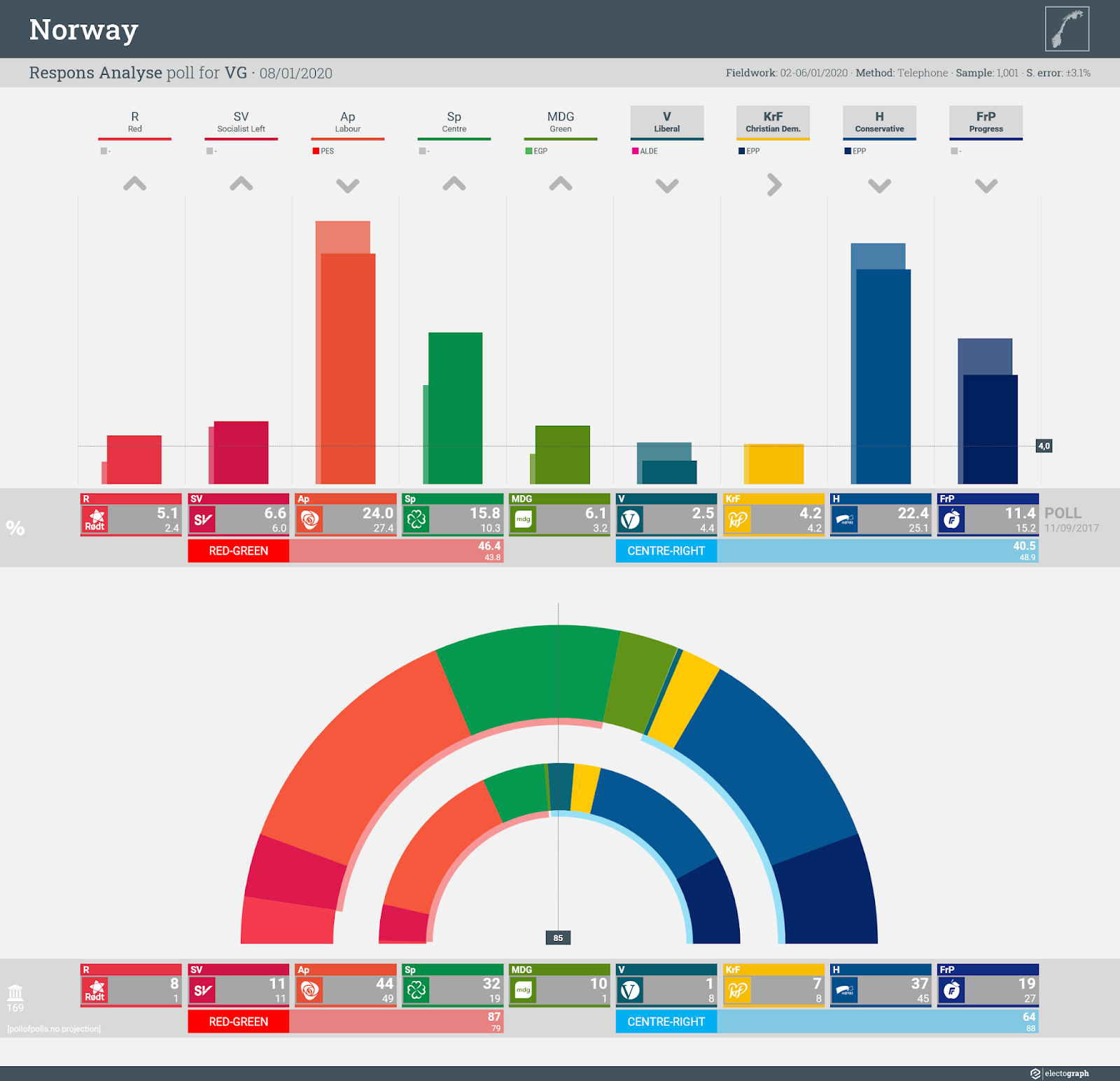 NORWAY: Respons Analyse poll chart for VG, 8 January 2020