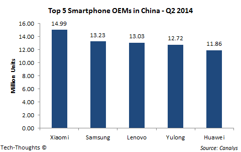 Canalys - China Smartphone Sales