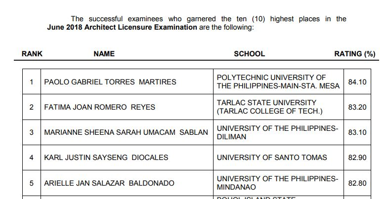PRC RESULT: June 2018 Architect board exam top 10