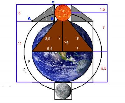 Kuvassa on maapallon, kuun ja auringon geometriaa.