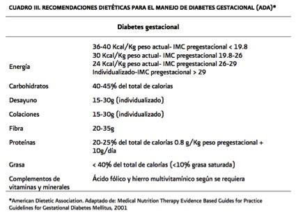 diabetes gestacional mínima en carbohidratos