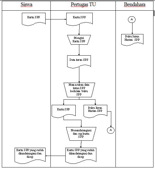 Diagram Alir Dokumen (Mapping Chart) | Man Jadda Wajada