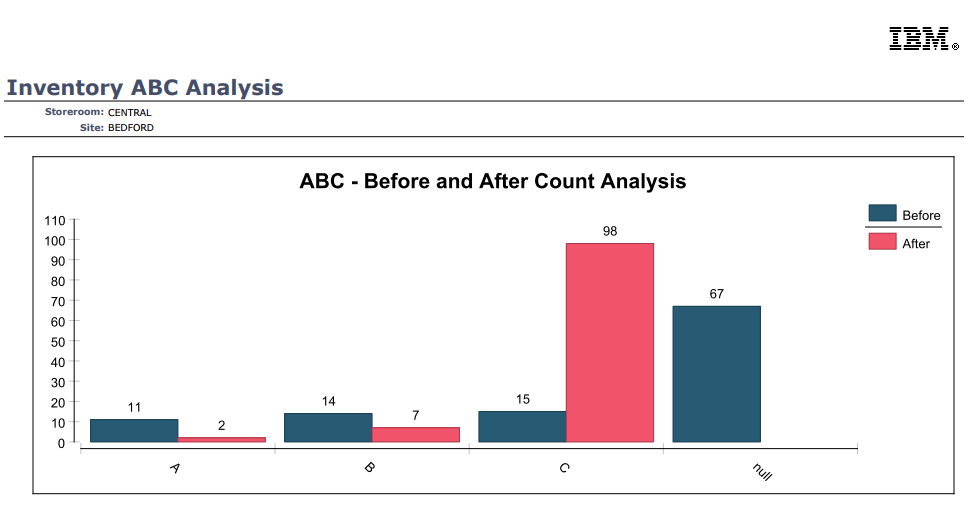 maximo consultant s blog maximo s abc analysis and physical count