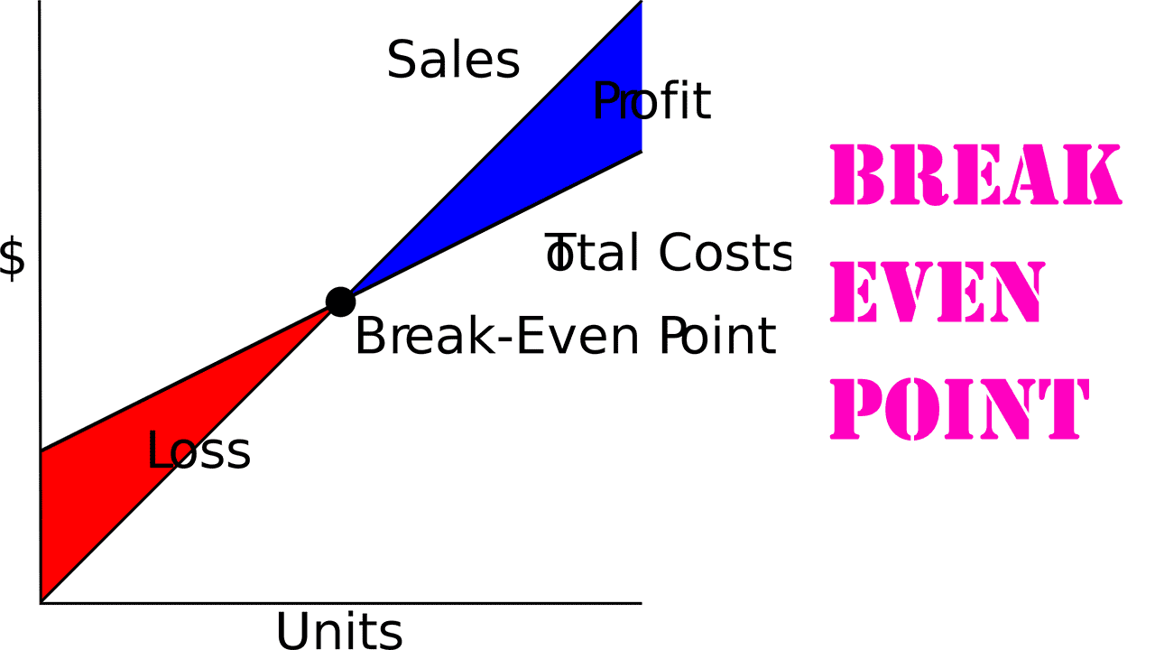 Mengenal Break Even Point