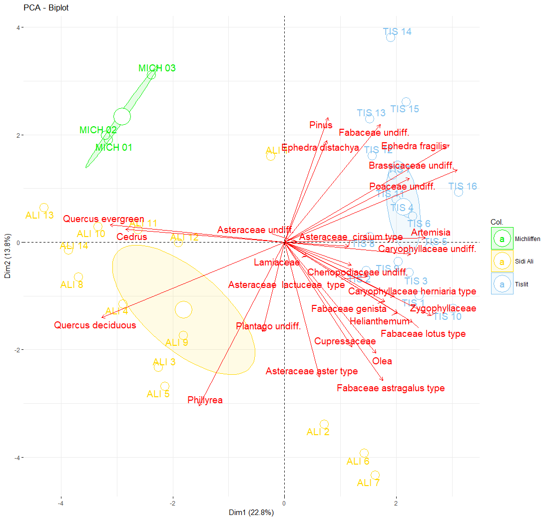 Benjamin Bell: Blog: Principal Components Analysis (PCA) in R