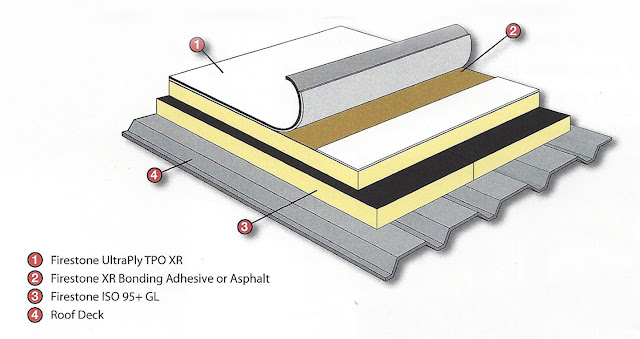 TPO Roofing System, commercial roofing systems